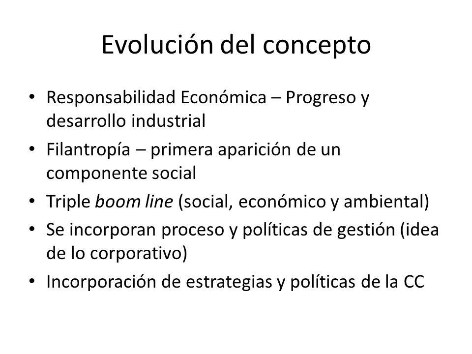 Evolución del concepto Responsabilidad Económica – Progreso y desarrollo industrial Filantropía – primera aparición de un componente social Triple boom line (social, económico y ambiental) Se incorporan proceso y políticas de gestión (idea de lo corporativo) Incorporación de estrategias y políticas de la CC