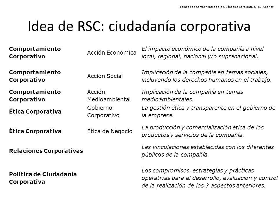 Idea de RSC: ciudadanía corporativa Comportamiento Corporativo Acción Económica El impacto económico de la compañía a nivel local, regional, nacional y/o supranacional.