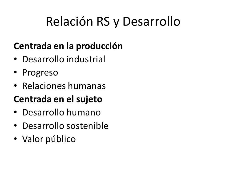 Relación RS y Desarrollo Centrada en la producción Desarrollo industrial Progreso Relaciones humanas Centrada en el sujeto Desarrollo humano Desarrollo sostenible Valor público