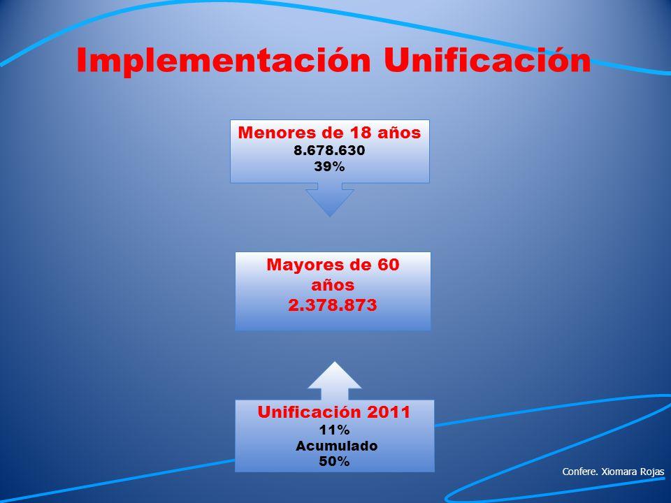 Implementación Unificación Menores de 18 años 8.678.630 39% Unificación 2011 11% Acumulado 50% Mayores de 60 años 2.378.873 Confere. Xiomara Rojas