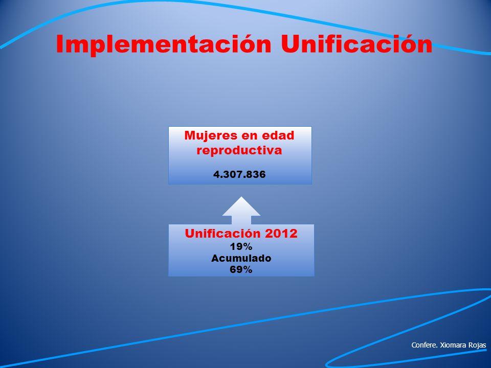 Unificación 2012 19% Acumulado 69% Mujeres en edad reproductiva 4.307.836 Confere. Xiomara Rojas Implementación Unificación