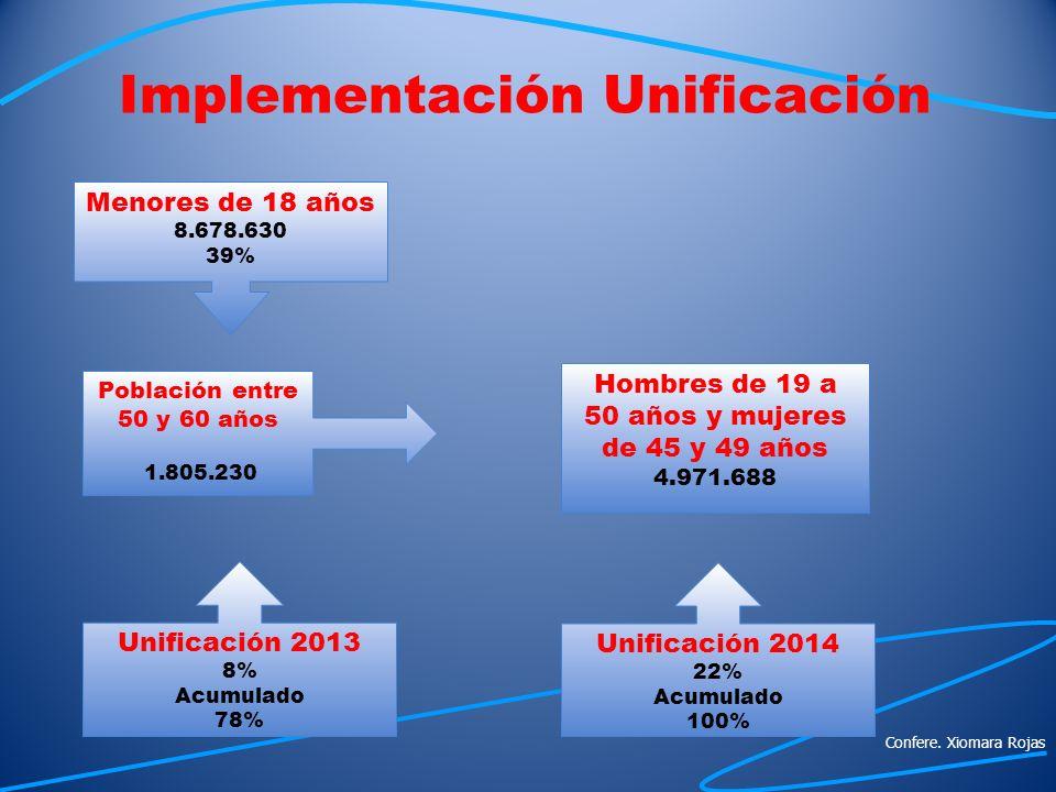 Menores de 18 años 8.678.630 39% Población entre 50 y 60 años 1.805.230 Unificación 2013 8% Acumulado 78% Unificación 2014 22% Acumulado 100% Hombres