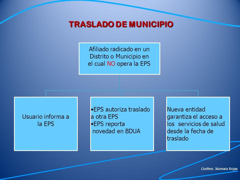 TRASLADO DE MUNICIPIO Afiliado radicado en un Distrito o Municipio en el cual NO opera la EPS Usuario informa a la EPS EPS autoriza traslado a otra EP