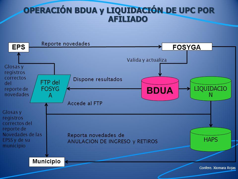 BDUA EPS Municipio FOSYGA FTP del FOSYG A Reporte novedades Valida y actualiza Dispone resultados Glosas y registros correctos del reporte de novedade