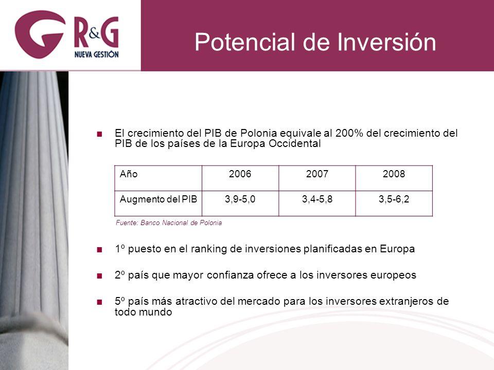 Potencial de Inversión El crecimiento del PIB de Polonia equivale al 200% del crecimiento del PIB de los países de la Europa Occidental 1º puesto en el ranking de inversiones planificadas en Europa 2º país que mayor confianza ofrece a los inversores europeos 5º país más atractivo del mercado para los inversores extranjeros de todo mundo AñoAño200620072008 Augmento del PIB3,9-5,03,4-5,83,5-6,2 Fuente: Banco Nacional de Polonia