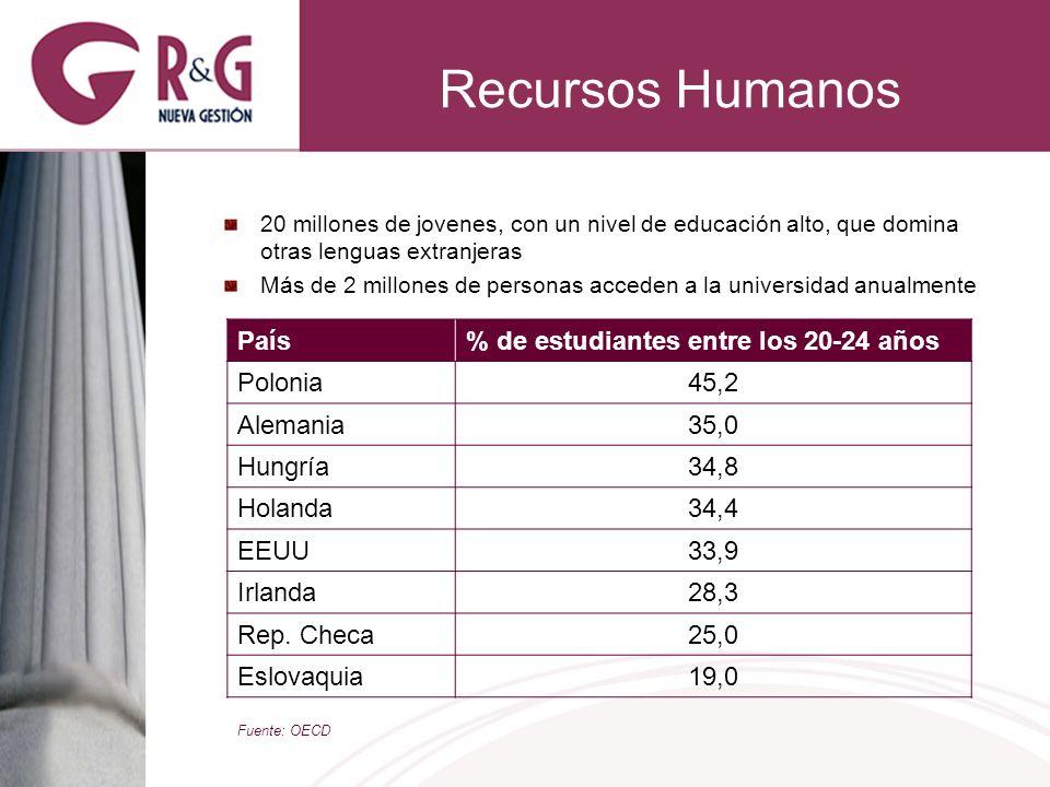 Recursos Humanos 20 millones de jovenes, con un nivel de educación alto, que domina otras lenguas extranjeras Más de 2 millones de personas acceden a la universidad anualmente País% de estudiantes entre los 20-24 años Polonia45,2 Alemania35,0 Hungría34,8 Holanda34,4 EEUU33,9 Irlanda28,3 Rep.