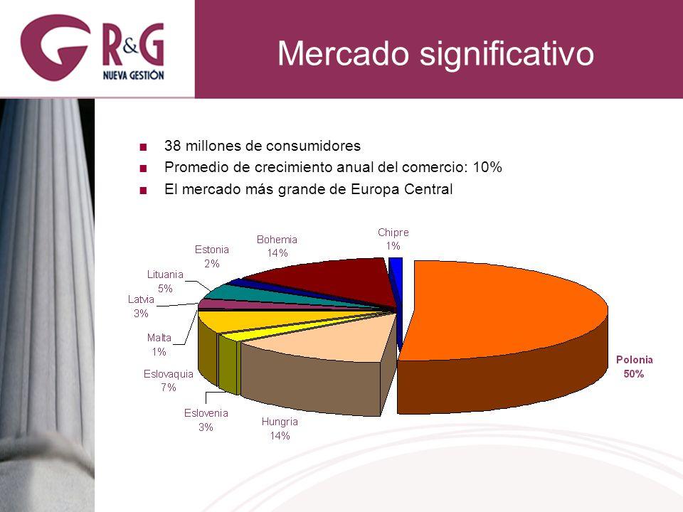 Mercado significativo 38 millones de consumidores Promedio de crecimiento anual del comercio: 10% El mercado más grande de Europa Central
