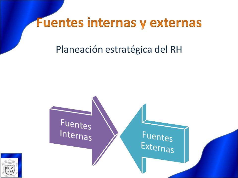 Planeación estratégica del RH
