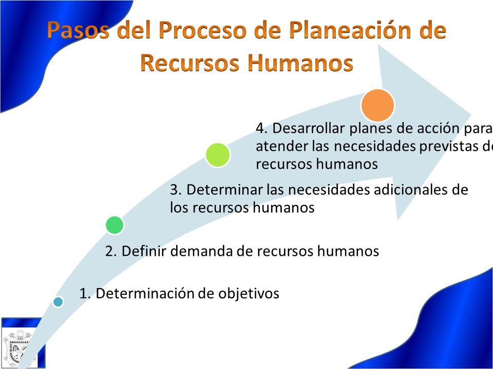 1. Determinación de objetivos 2. Definir demanda de recursos humanos 3. Determinar las necesidades adicionales de los recursos humanos 4. Desarrollar