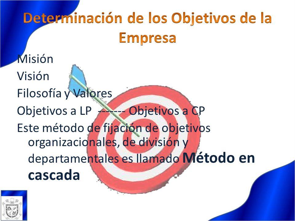 Misión Visión Filosofía y Valores Objetivos a LP ------- Objetivos a CP Este método de fijación de objetivos organizacionales, de división y departame