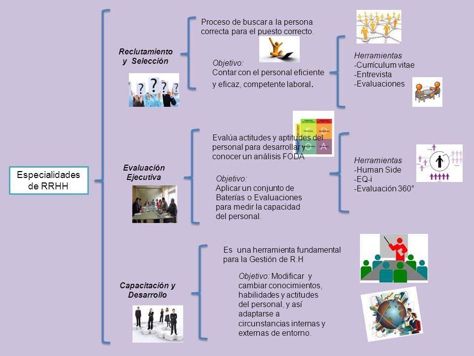 Especialidades de RRHH Compensación Proceso de análisis, esquemas y modelos más adecuados para la organización.