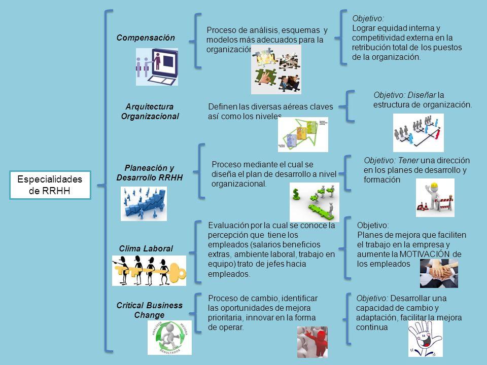 Especialidades de RRHH Compensación Proceso de análisis, esquemas y modelos más adecuados para la organización. Objetivo: Lograr equidad interna y com