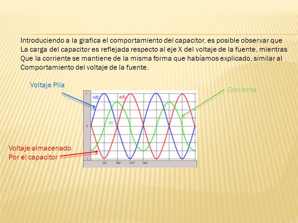 Introduciendo a la grafica el comportamiento del capacitor, es posible observar que La carga del capacitor es reflejada respecto al eje X del voltaje de la fuente, mientras Que la corriente se mantiene de la misma forma que habíamos explicado, similar al Comportamiento del voltaje de la fuente.