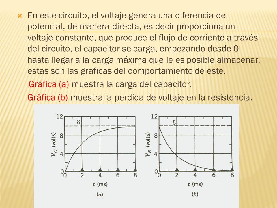 En este circuito, el voltaje genera una diferencia de potencial, de manera directa, es decir proporciona un voltaje constante, que produce el flujo de corriente a través del circuito, el capacitor se carga, empezando desde 0 hasta llegar a la carga máxima que le es posible almacenar, estas son las graficas del comportamiento de este.