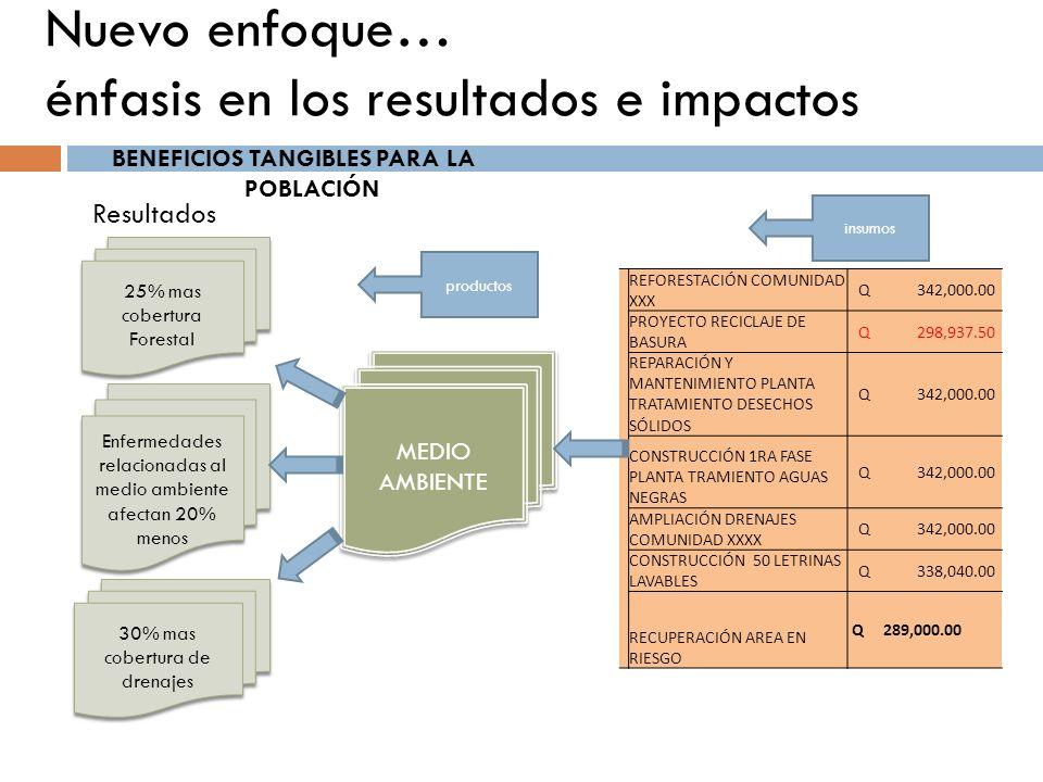 Nuevo enfoque… énfasis en los resultados e impactos BENEFICIOS TANGIBLES PARA LA POBLACIÓN REFORESTACIÓN COMUNIDAD XXX Q 342,000.00 PROYECTO RECICLAJE