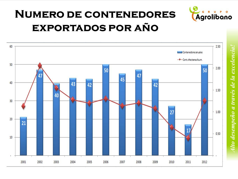 Numero de contenedores exportados por año