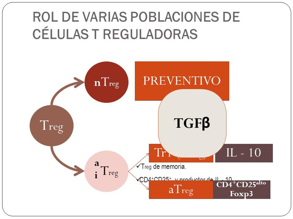 CONCLUSIÓN REGULACIÓN A LA ALZA DE CÉLULAS Th2 Predisposición a la atopia.