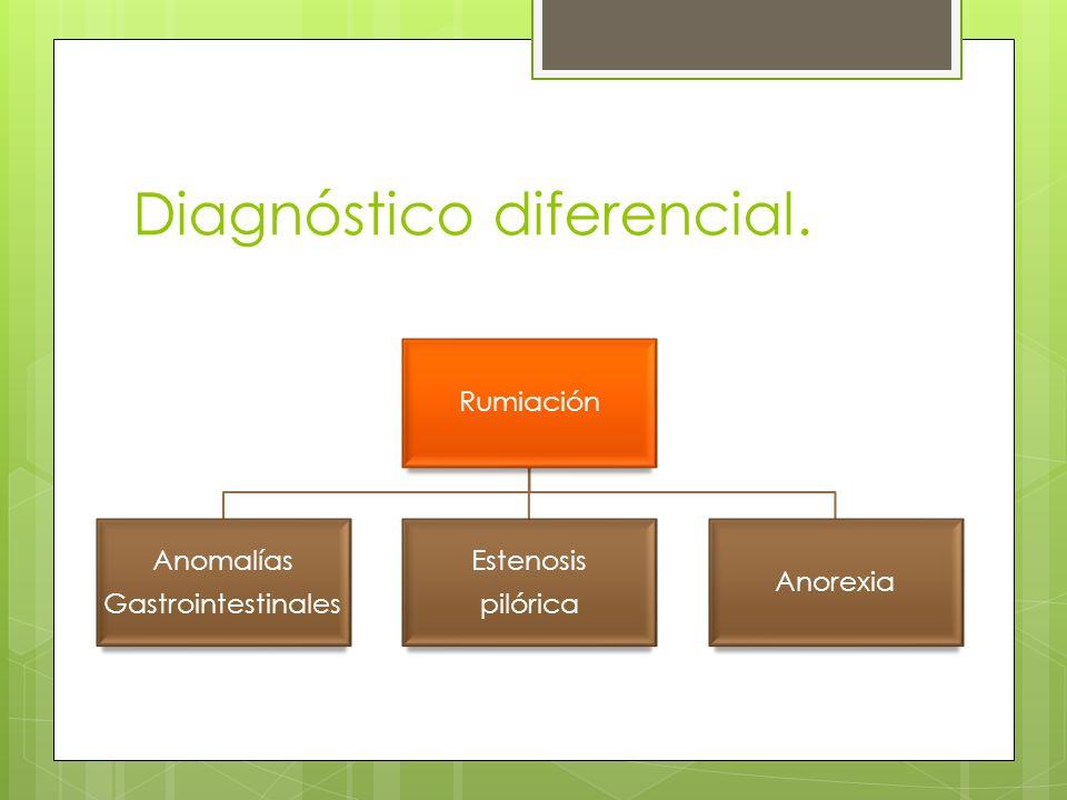 Diagnóstico diferencial. Rumiación Anomalías Gastrointestinales Estenosis pilórica Anorexia