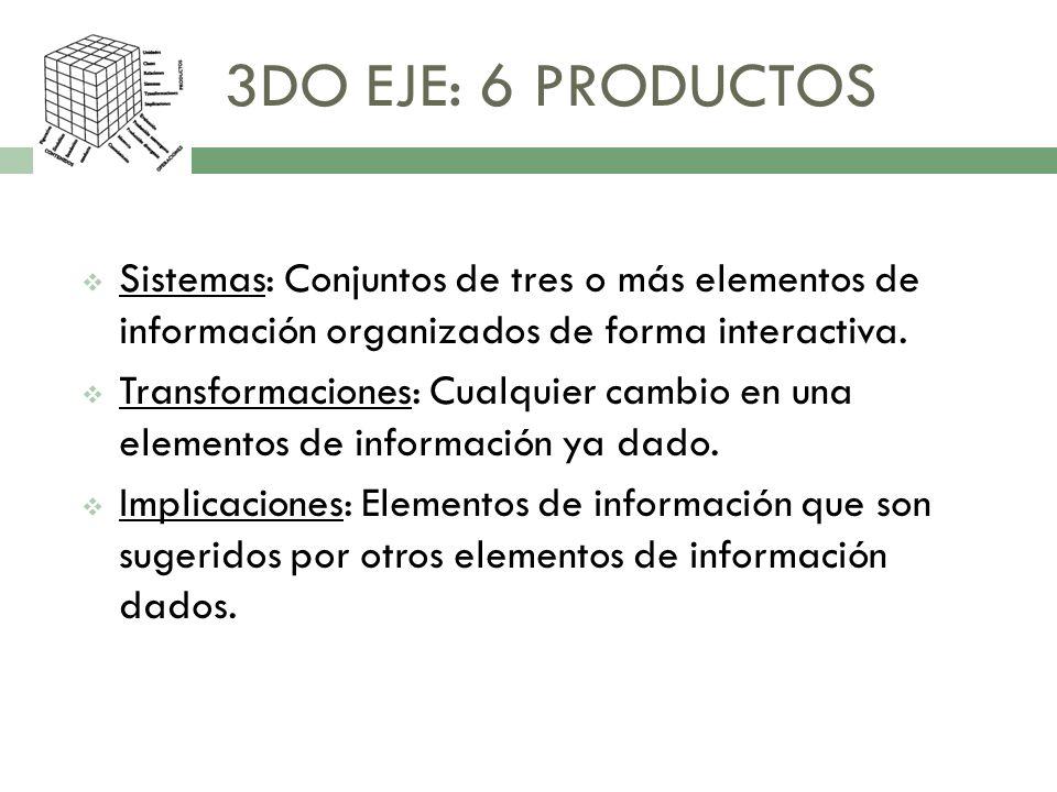 3DO EJE: 6 PRODUCTOS Sistemas: Conjuntos de tres o más elementos de información organizados de forma interactiva. Transformaciones: Cualquier cambio e