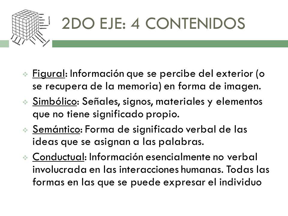 2DO EJE: 4 CONTENIDOS Figural: Información que se percibe del exterior (o se recupera de la memoria) en forma de imagen. Simbólico: Señales, signos, m