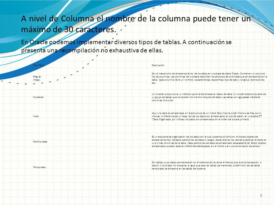 8 A nivel de Columna el nombre de la columna puede tener un máximo de 30 caracteres. En Oracle podemos implementar diversos tipos de tablas. A continu
