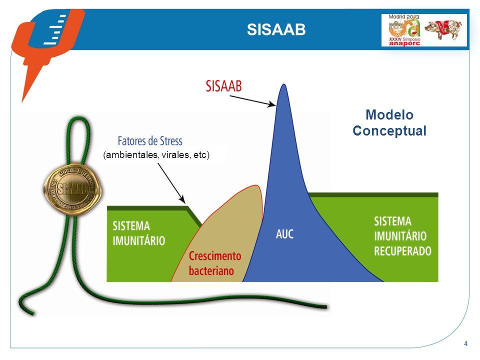 4 SISAAB Modelo Conceptual (ambientales, virales, etc)