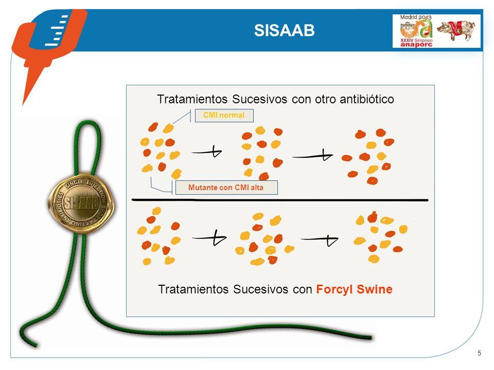 5 SISAAB Tratamientos Sucesivos con Forcyl Swine Tratamientos Sucesivos con otro antibiótico CMI normal Mutante con CMI alta