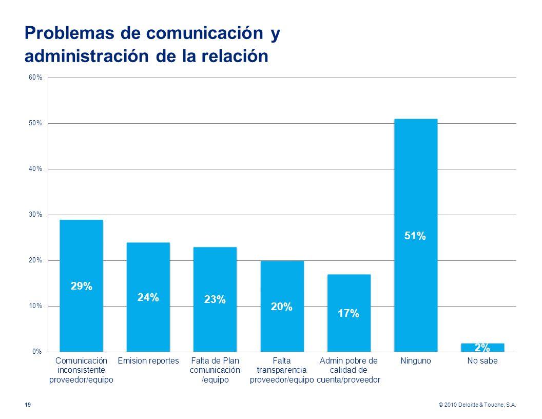 © 2010 Deloitte & Touche, S.A. Problemas de comunicación y administración de la relación 19