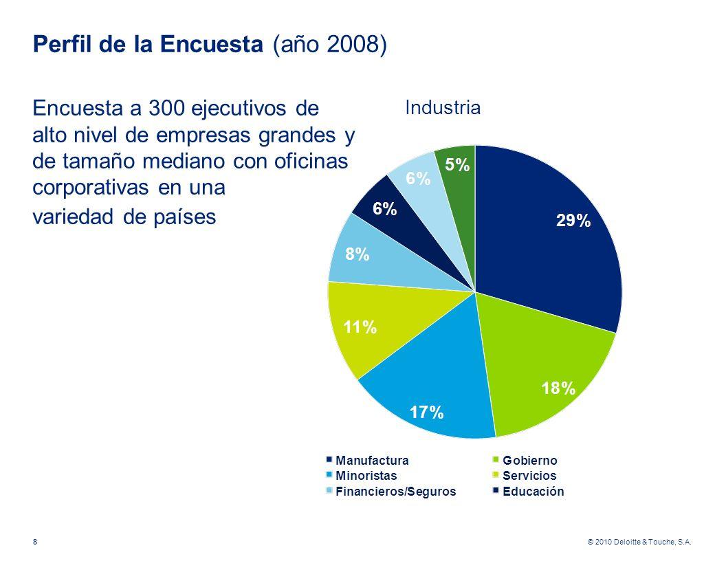 © 2010 Deloitte & Touche, S.A. Perfil de la Encuesta (año 2008) Encuesta a 300 ejecutivos de alto nivel de empresas grandes y de tamaño mediano con of