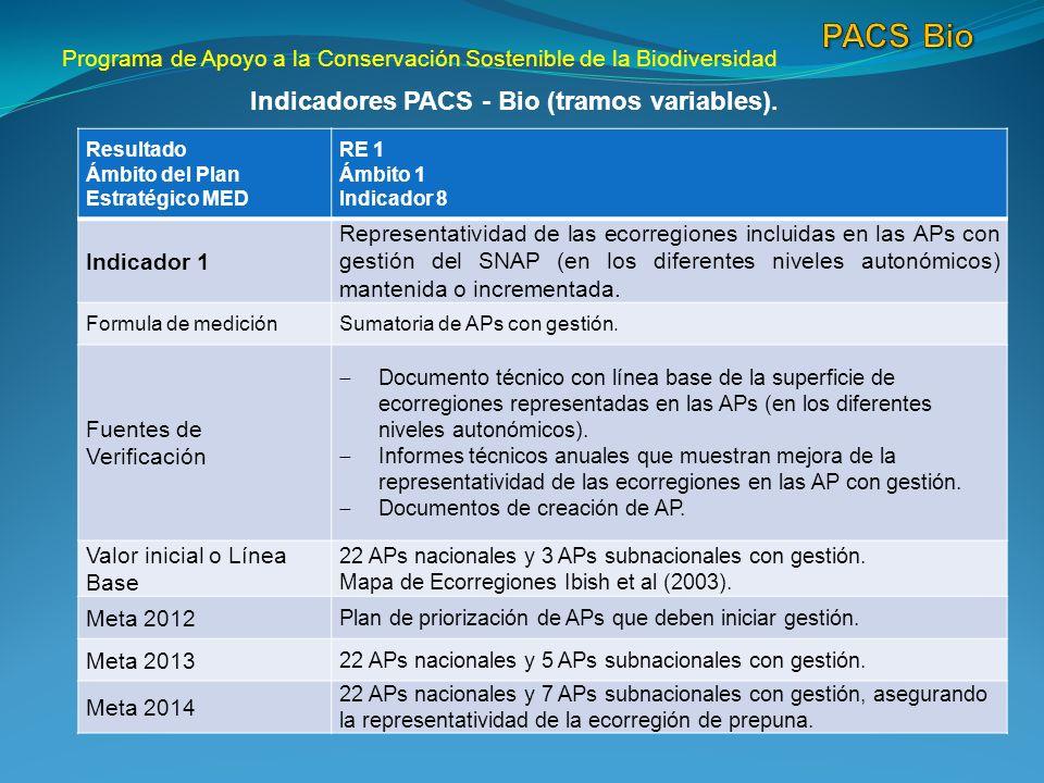 Programa de Apoyo a la Conservación Sostenible de la Biodiversidad Indicadores PACS - Bio (tramos variables).