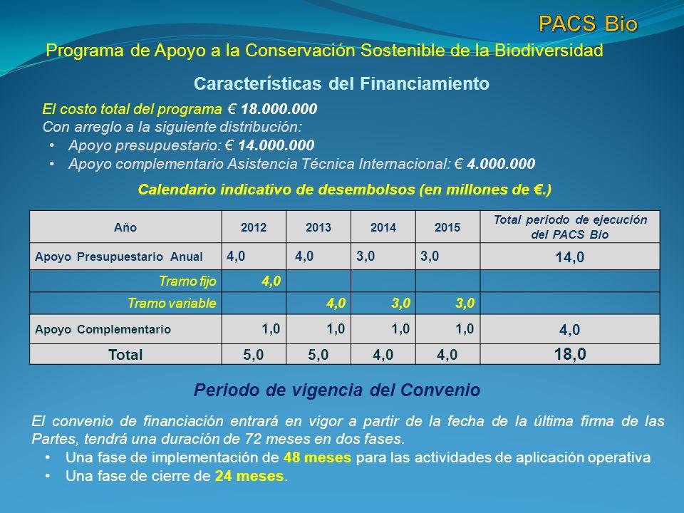 Programa de Apoyo a la Conservación Sostenible de la Biodiversidad Características del Financiamiento El costo total del programa 18.000.000 Con arreglo a la siguiente distribución: Apoyo presupuestario: 14.000.000 Apoyo complementario Asistencia Técnica Internacional: 4.000.000 Año2012201320142015 Total periodo de ejecución del PACS Bio Apoyo Presupuestario Anual 4,0 3,0 14,0 Tramo fijo4,0 Tramo variable 4,03,0 Apoyo Complementario 1,0 4,0 Total5,0 4,0 18,0 Calendario indicativo de desembolsos (en millones de.) Periodo de vigencia del Convenio El convenio de financiación entrará en vigor a partir de la fecha de la última firma de las Partes, tendrá una duración de 72 meses en dos fases.