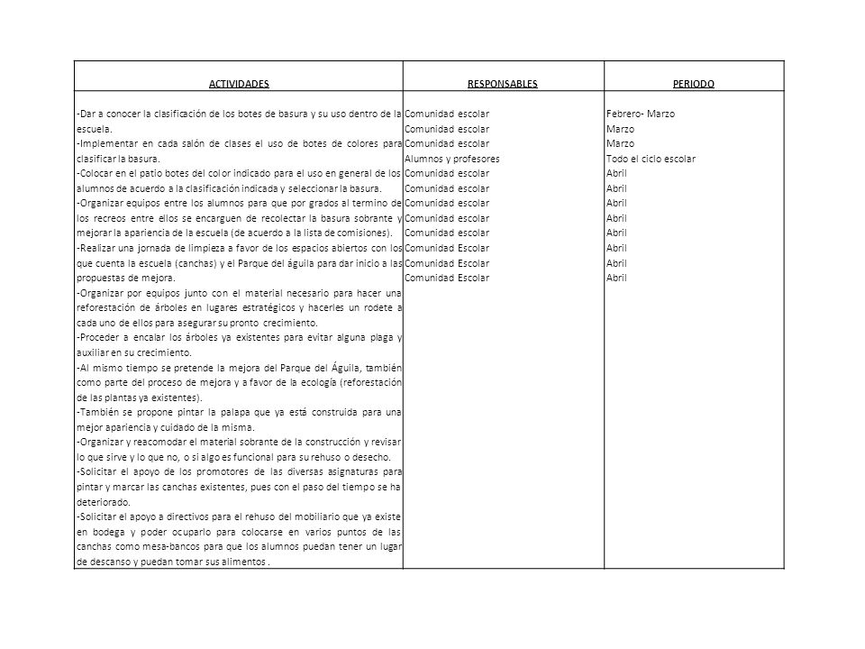 ACTIVIDADESRESPONSABLESPERIODO -Dar a conocer la clasificación de los botes de basura y su uso dentro de la escuela. -Implementar en cada salón de cla