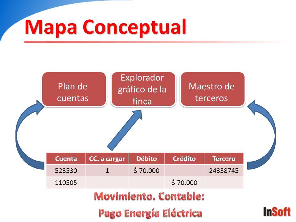 Mapa Conceptual CuentaCC. a cargarDébitoCréditoTercero 5235301$ 70.00024338745 110505$ 70.000 Plan de cuentas Explorador gráfico de la finca Maestro d
