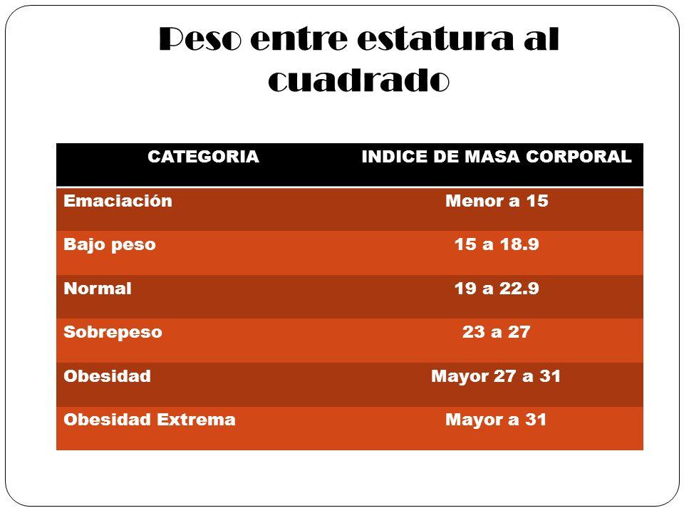 Peso entre estatura al cuadrado CATEGORIAINDICE DE MASA CORPORAL EmaciaciónMenor a 15 Bajo peso15 a 18.9 Normal19 a 22.9 Sobrepeso23 a 27 ObesidadMayo