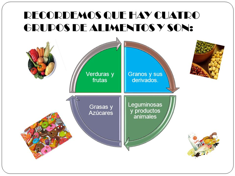 RECORDEMOS QUE HAY CUATRO GRUPOS DE ALIMENTOS Y SON: Granos y sus derivados. Leguminosas y productos animales Grasas y Azúcares Verduras y frutas