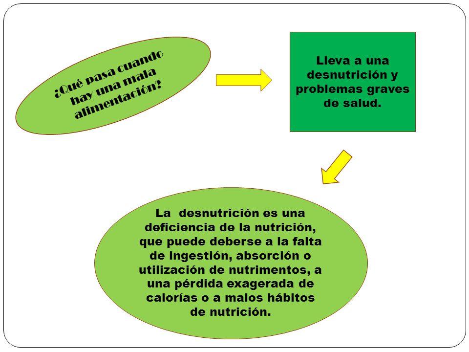 ¿Qué pasa cuando hay una mala alimentación? Lleva a una desnutrición y problemas graves de salud. La desnutrición es una deficiencia de la nutrición,