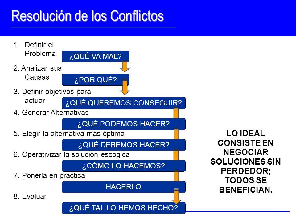Resolución de los Conflictos LO IDEAL CONSISTE EN NEGOCIAR SOLUCIONES SIN PERDEDOR; TODOS SE BENEFICIAN. 8. Evaluar ¿QUÉ TAL LO HEMOS HECHO? 1.Definir
