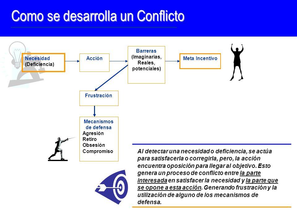 Como se desarrolla un Conflicto Necesidad (Deficiencia) Frustración Mecanismos de defensa Agresión Retiro Obsesión Compromiso Barreras (Imaginarias, R