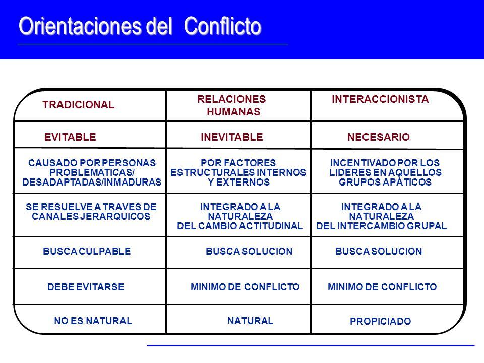Orientaciones del Conflicto TRADICIONAL EVITABLE CAUSADO POR PERSONAS PROBLEMATICAS/ DESADAPTADAS/INMADURAS SE RESUELVE A TRAVES DE CANALES JERARQUICO