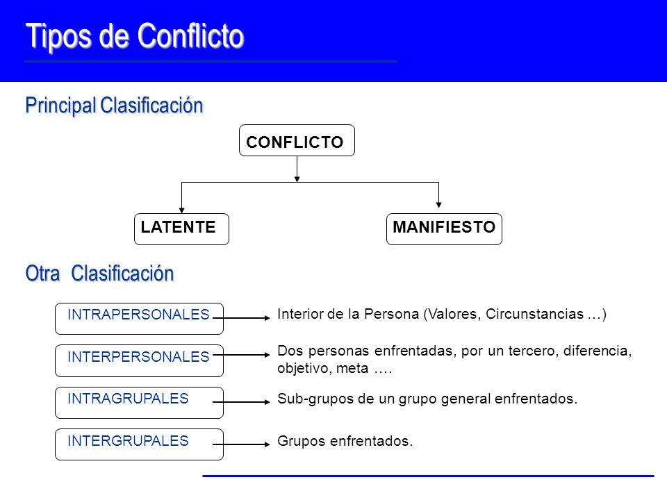 Tipos de Conflicto Principal Clasificación CONFLICTO LATENTEMANIFIESTO Otra Clasificación INTRAPERSONALES Interior de la Persona (Valores, Circunstanc