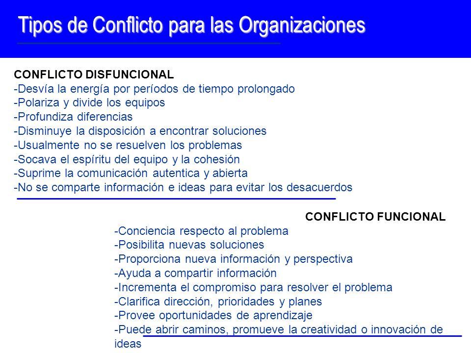Tipos de Conflicto para las Organizaciones CONFLICTO DISFUNCIONAL -Desvía la energía por períodos de tiempo prolongado -Polariza y divide los equipos