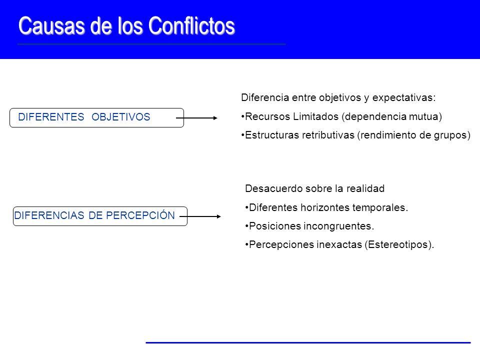 Causas de los Conflictos DIFERENTES OBJETIVOS Diferencia entre objetivos y expectativas: Recursos Limitados (dependencia mutua) Estructuras retributiv