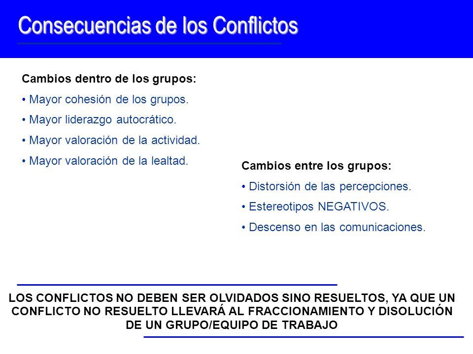 Consecuencias de los Conflictos LOS CONFLICTOS NO DEBEN SER OLVIDADOS SINO RESUELTOS, YA QUE UN CONFLICTO NO RESUELTO LLEVARÁ AL FRACCIONAMIENTO Y DIS