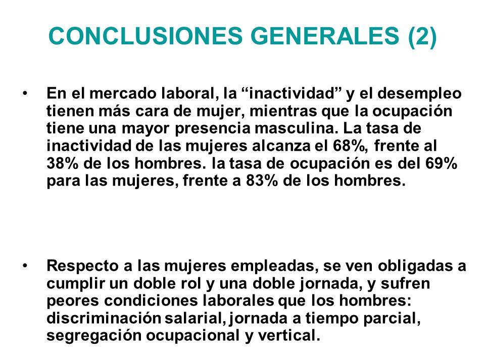 CONCLUSIONES GENERALES (2) En el mercado laboral, la inactividad y el desempleo tienen más cara de mujer, mientras que la ocupación tiene una mayor pr