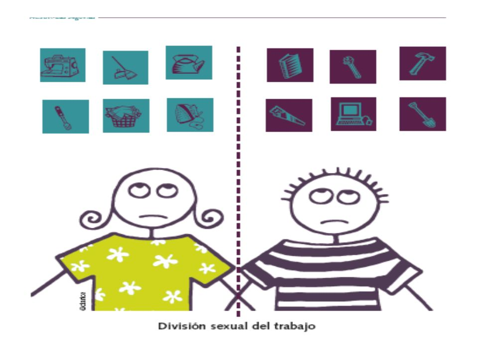 DIVISIÓN SEXUAL DEL TIEMPO Es la distribución de las actividades sociales y de los tiempos que se les asignan a mujeres y Hombres.