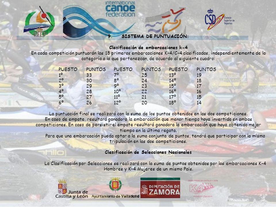 9.SISTEMA DE PUNTUACIÓN: Clasificación de embarcaciones k-4 En cada competición puntuarán las 18 primeras embarcaciones K-4/C-4 clasificadas, independientemente de la categoría a la que pertenezcan, de acuerdo al siguiente cuadro: PUESTOPUNTOSPUESTOPUNTOSPUESTOPUNTOS 1º337º2513º19 2º308º2414º18 3º299º2315º17 4º2810º2216º16 5º2711º2117º15 6º2612º2018º14 La puntuación final se realizará con la suma de los puntos obtenidos en las dos competiciones.