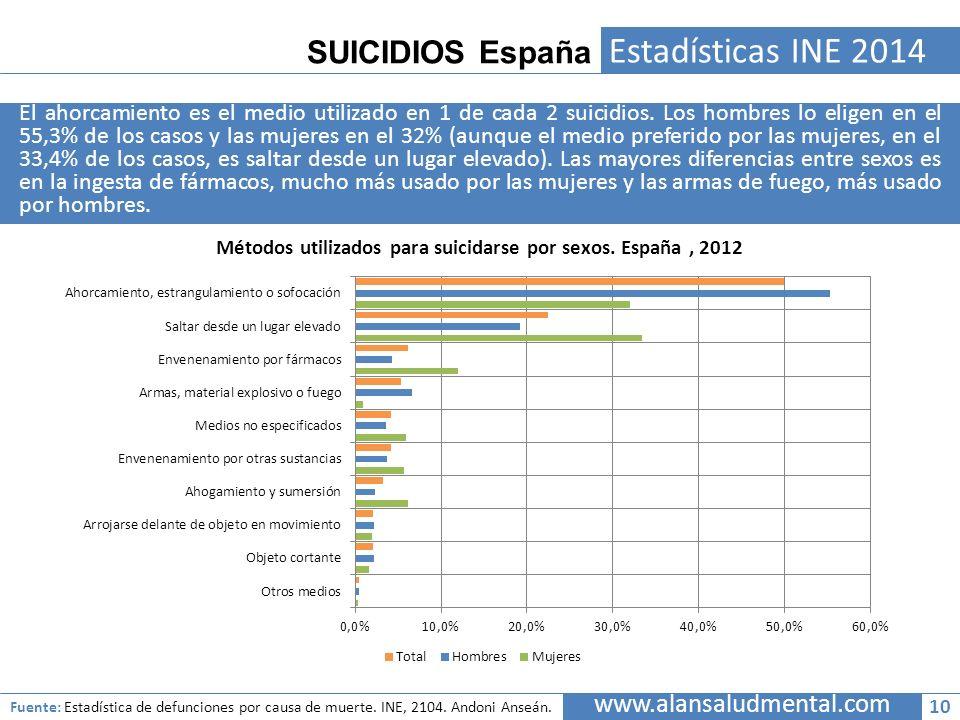 SUICIDIOS España Estadísticas INE 2014 El ahorcamiento es el medio utilizado en 1 de cada 2 suicidios. Los hombres lo eligen en el 55,3% de los casos