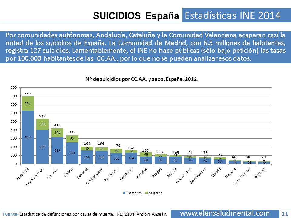 SUICIDIOS España Estadísticas INE 2014 Por comunidades autónomas, Andalucía, Cataluña y la Comunidad Valenciana acaparan casi la mitad de los suicidio