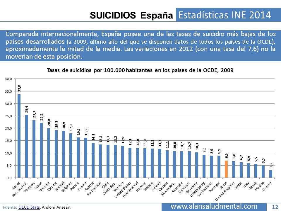 SUICIDIOS España www.alansaludmental.com Estadísticas INE 2014 Comparada internacionalmente, España posee una de las tasas de suicidio más bajas de lo
