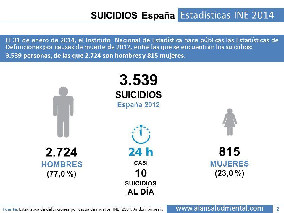 SUICIDIOS España Estadísticas INE 2014 El 31 de enero de 2014, el Instituto Nacional de Estadística hace públicas las Estadísticas de Defunciones por